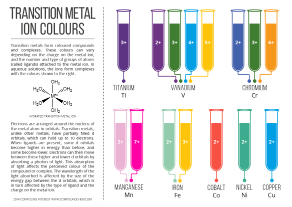Transition-Metal-Ion-Colours-Aqueous-Complexes.png